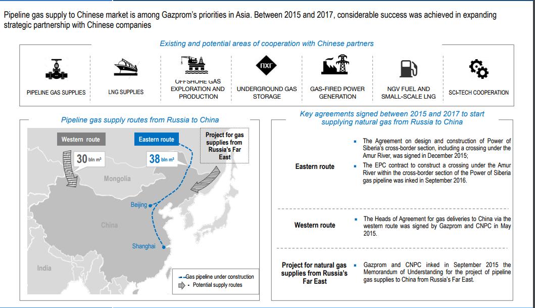 Gazprom_China.PNG