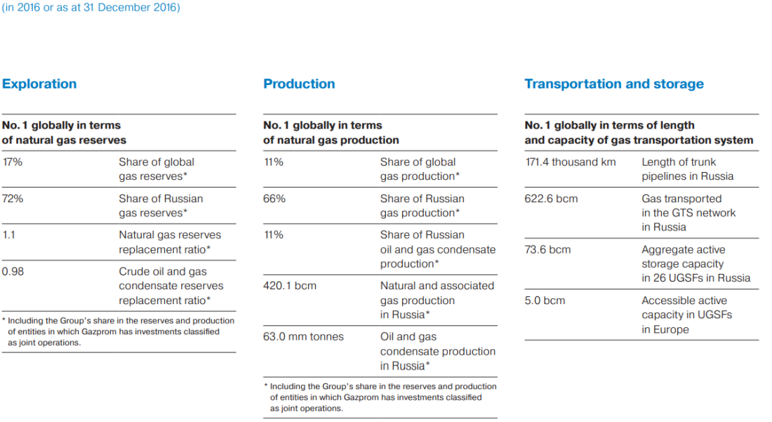 Gazprom_Fast_Facts.PNG