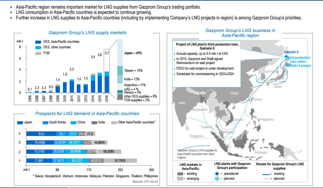 Gazprom_SE_Asia_LNG.PNG