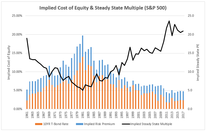 118_Implied_Cost_Equity_SP