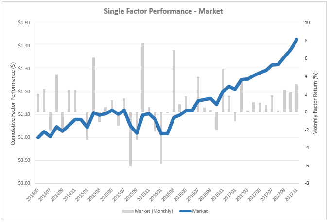 118_Market_Factor_Performance