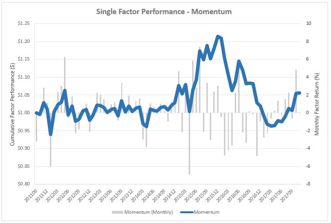 118_Momentum_Factor_Performance