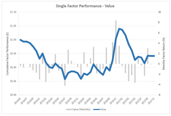 118_Value_Factor_Performance