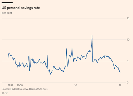 20174Q_US_Personal_Savings_Rate