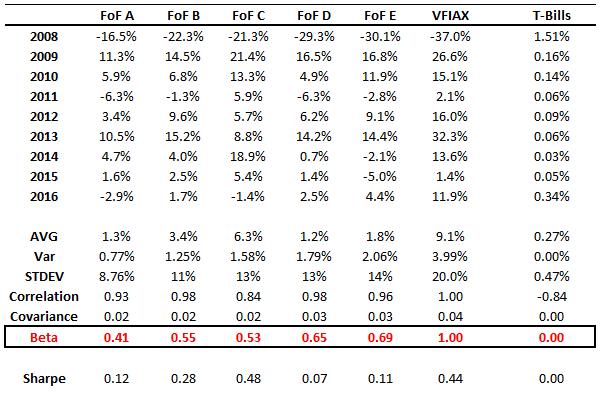 Buffett_Bet_Stats