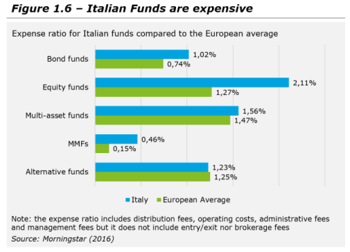 Italian_Fund_Expenses
