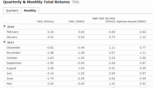 TAIL_Monthly_Returns