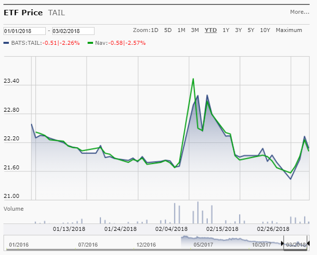 TAIL_Price_Chart