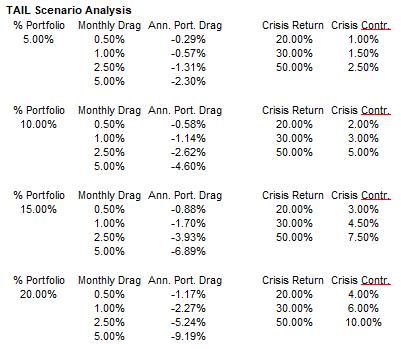 TAIL_Scenario_Analysis