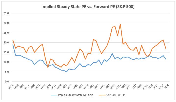 201901_Impl_Stdy_vs_FWD_PE